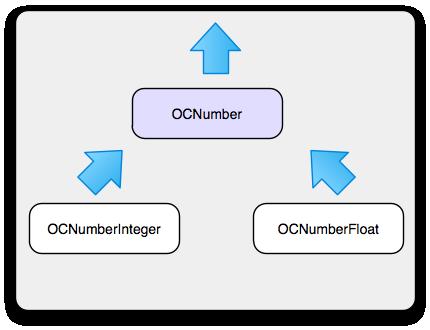 ObjectiveCeeds: Class Cluster